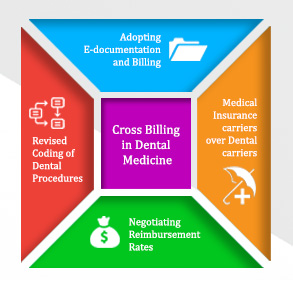 Changing Trends and Billing Practices in Dental Medicine