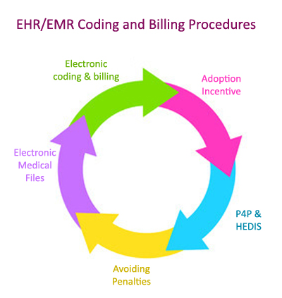 Medical Billing Made Effective with EHR