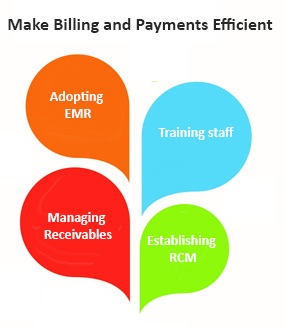 How to Make Billing and Payments Efficient in your Gastroenterology Practice