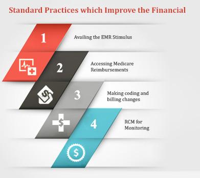 Chiropractic revenue model facing billing changes in 2013