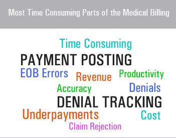 Payment Posting and Denial Tracking the Most Time Consuming Parts of the Medical Billing Process