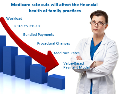 Protect Your Family Practice from Dipping Medicare Rates through FP Billing Services