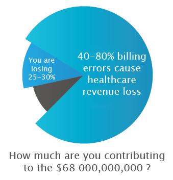 Avoid Medical Billing Errors