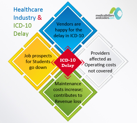 What Percentage of Healthcare Industry is Affected Due to ICD 10 Delay?