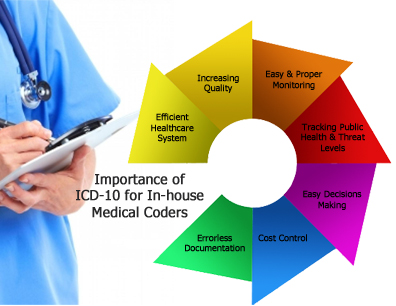 Importance of ICD-10 for In-house Medical Coders
