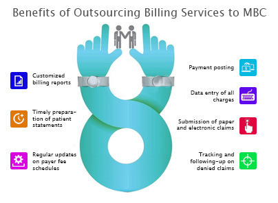 In-house Vs. Outsource Medical Billing for Texas