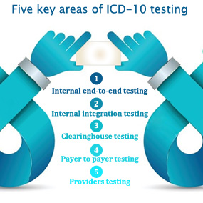 ICD-10 Testing Weeks Set - Is Your Practice Prepared?