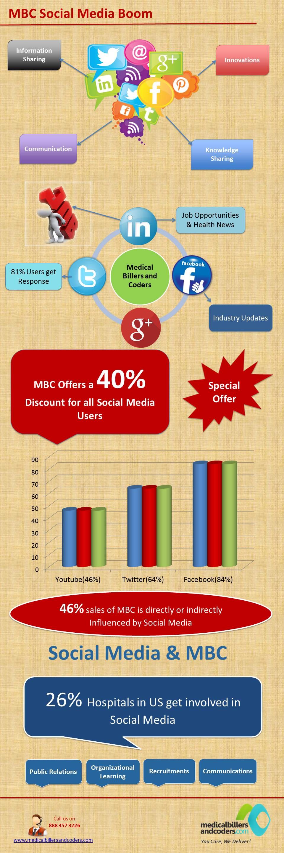 MBC Social Media Boom