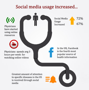 Engaging Patients through Social Media