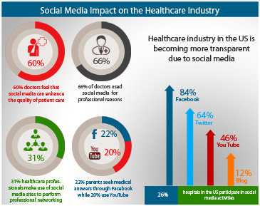 How Social Media has Impacted the Healthcare Industry: Statistics and Figures