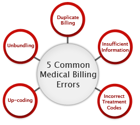 Fortis Medical Billing