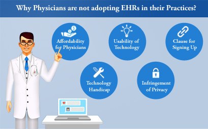 How many Physicians are already Submitting Claims Electronically?