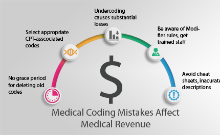 How Medical Coding Mistakes Affect your Revenue?