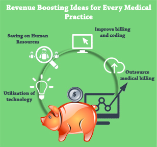 Revenue Boosting Ideas for Every Medical Practice