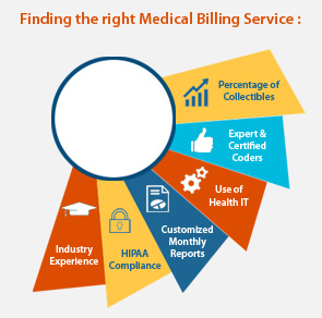 Finding the Right Medical Billing Service in Florida for your Healthcare Practice