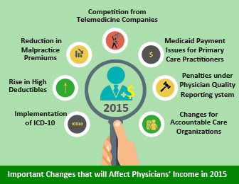 Important Changes that will Affect Physicians' Income in 2015
