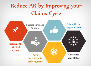 Reducing AR in General Surgery Billing by Improving Claims Cycle