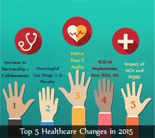 Top 5 Healthcare Changes in 2015