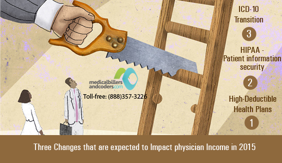 Three Changes in 2015 that are expected to Impact physician Income
