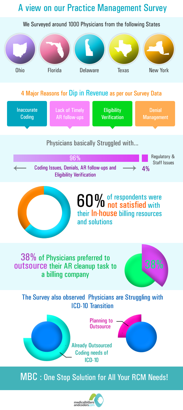 Factors that affect your Medical Billing Revenue