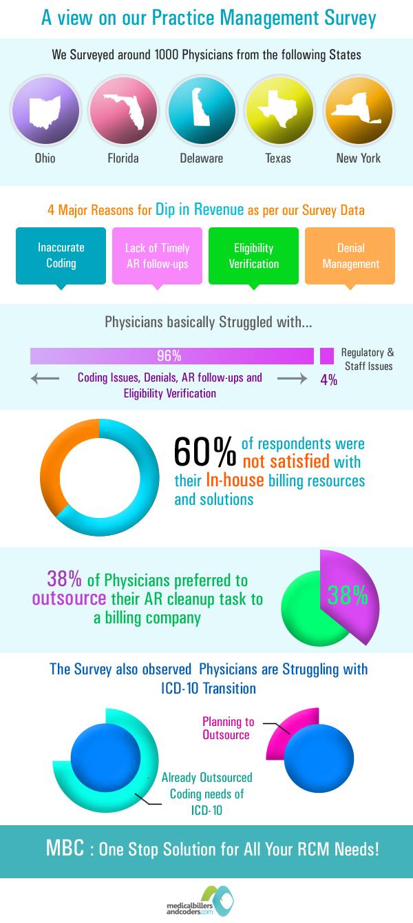 Factors that affect your Medical Billing Revenue