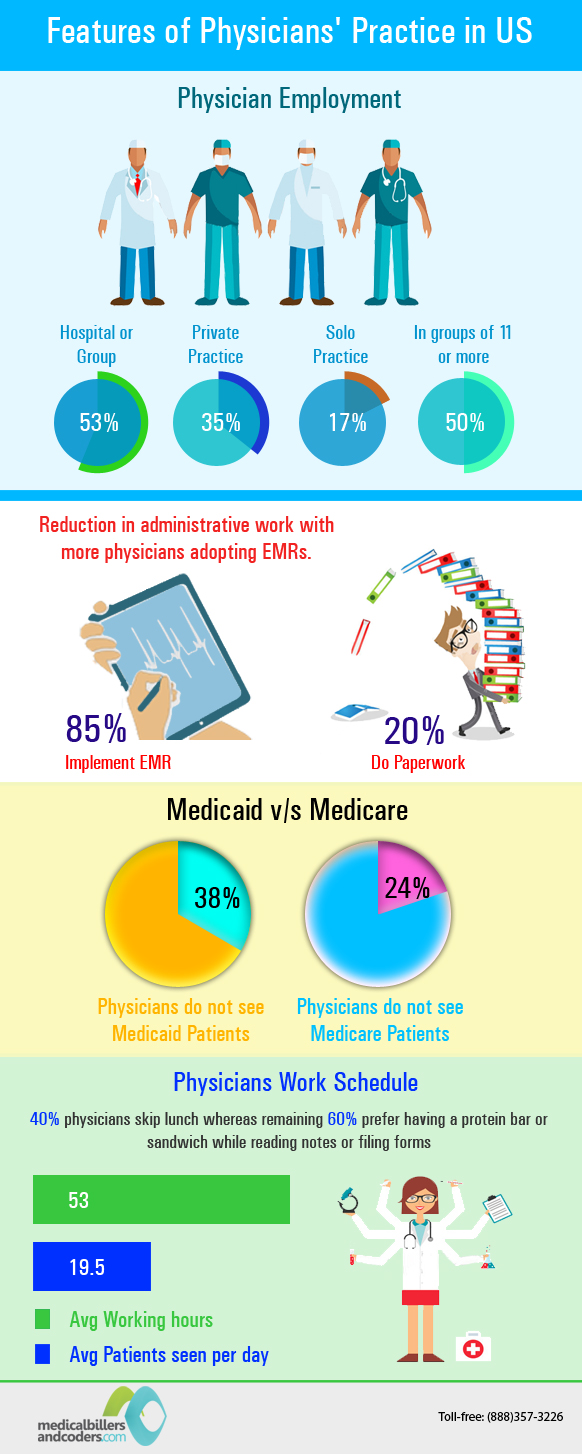 Features of Physicians' Practice in USA