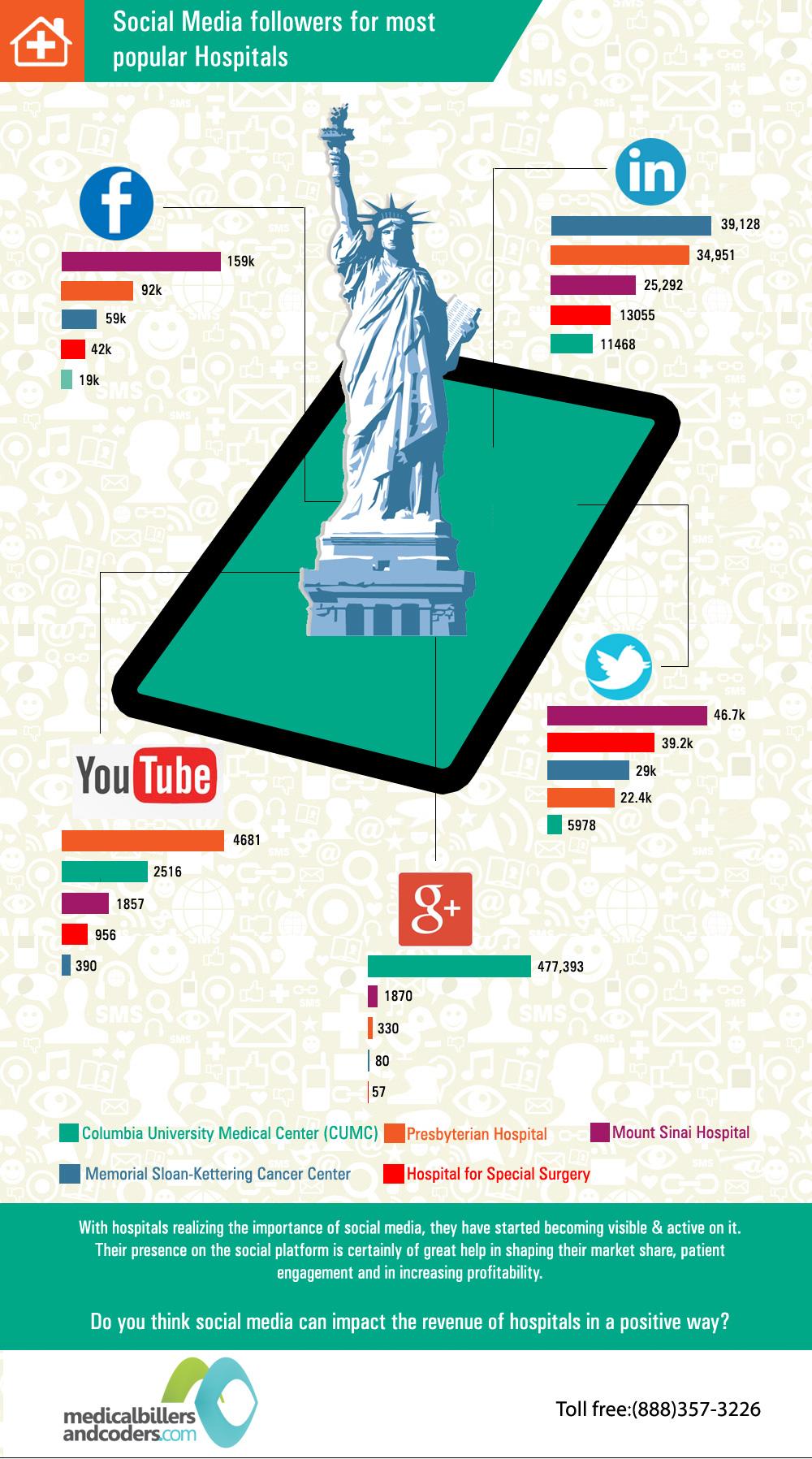 newyork-hospitals-on-social-media