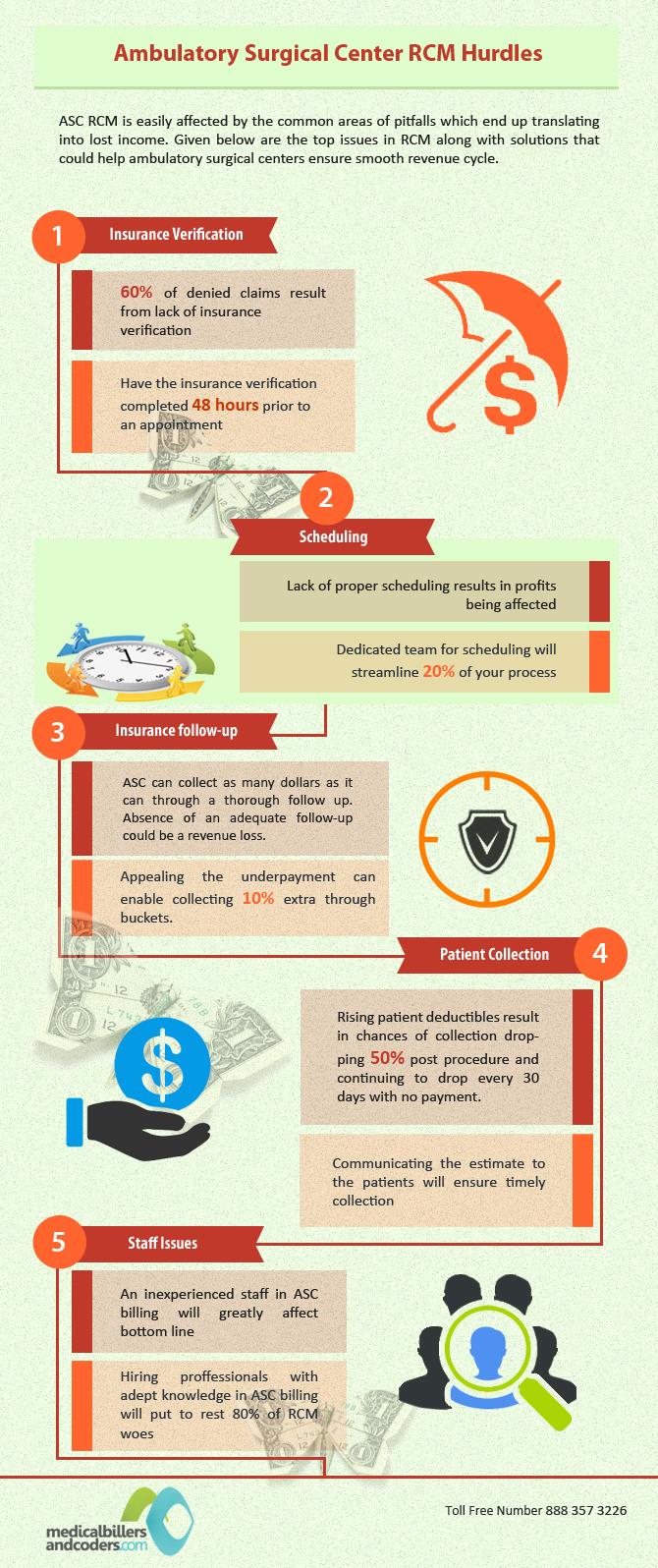Drawbacks-of-ASC-revenue-cycle