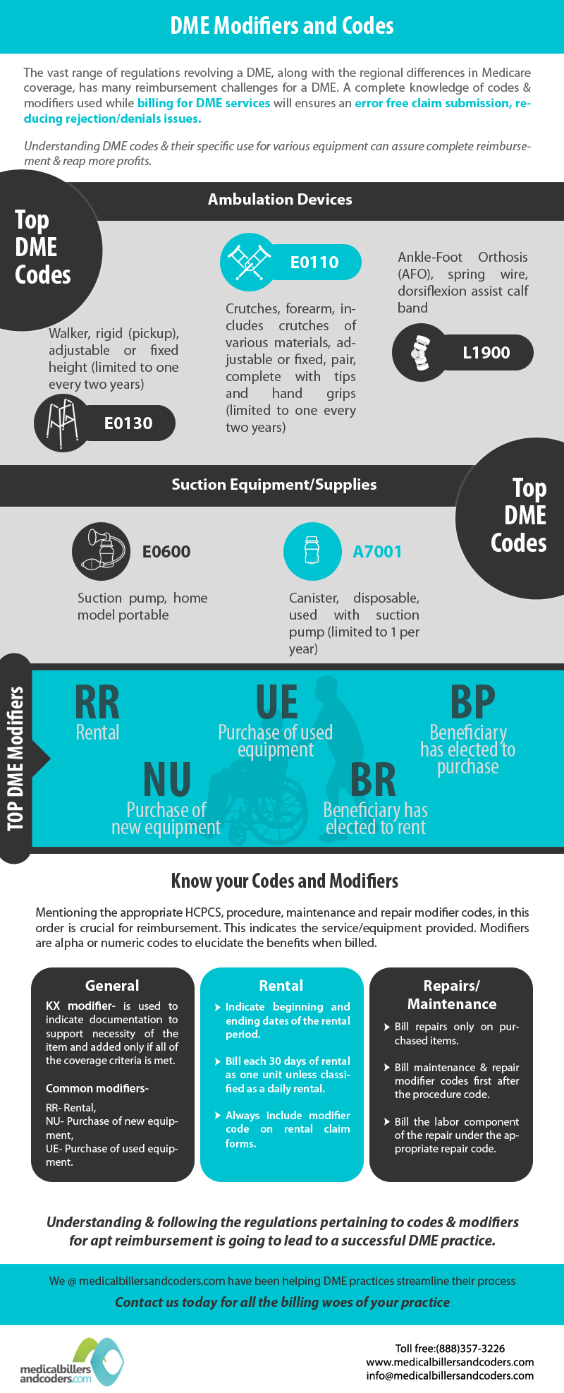 DME Modifiers and Frequently used ICD 10 Codes - Leading