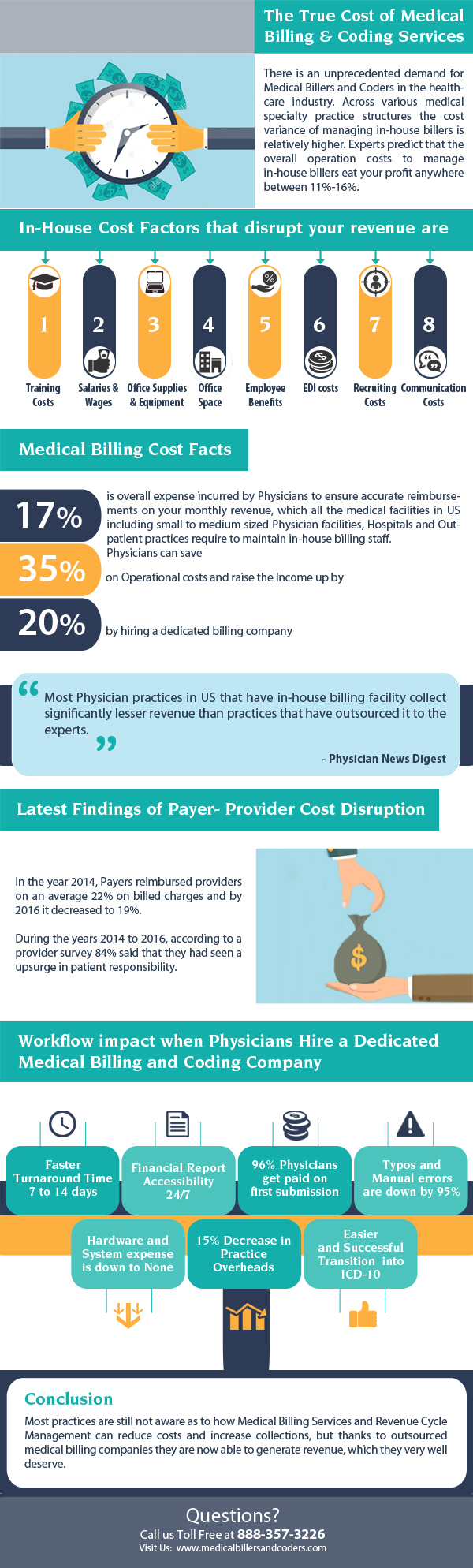 The True Cost of Medical Billing and Coding Services