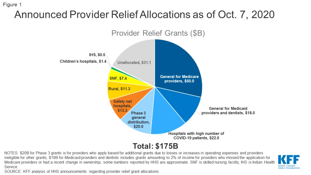 Announced Provider Relief Allocations as of Oct, 7, 2020