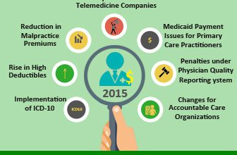 important-changes-that-will-affect-physicians-income-in-2015-blog