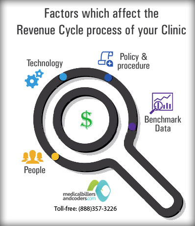 How to Improve the Revenue Cycle Process of your Clinic?