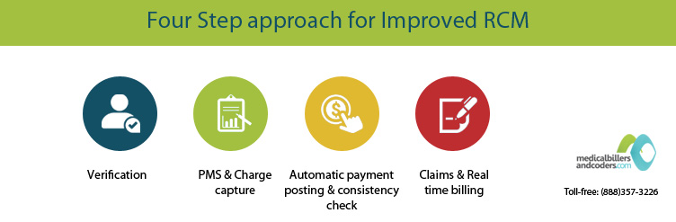 Four Step approach for Improved RCM
