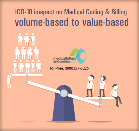 Impact of the ICD-10 transition on Urologists