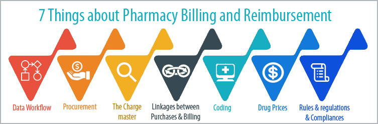 Article - 7 Things about Pharmacy Billing and Reimbursement